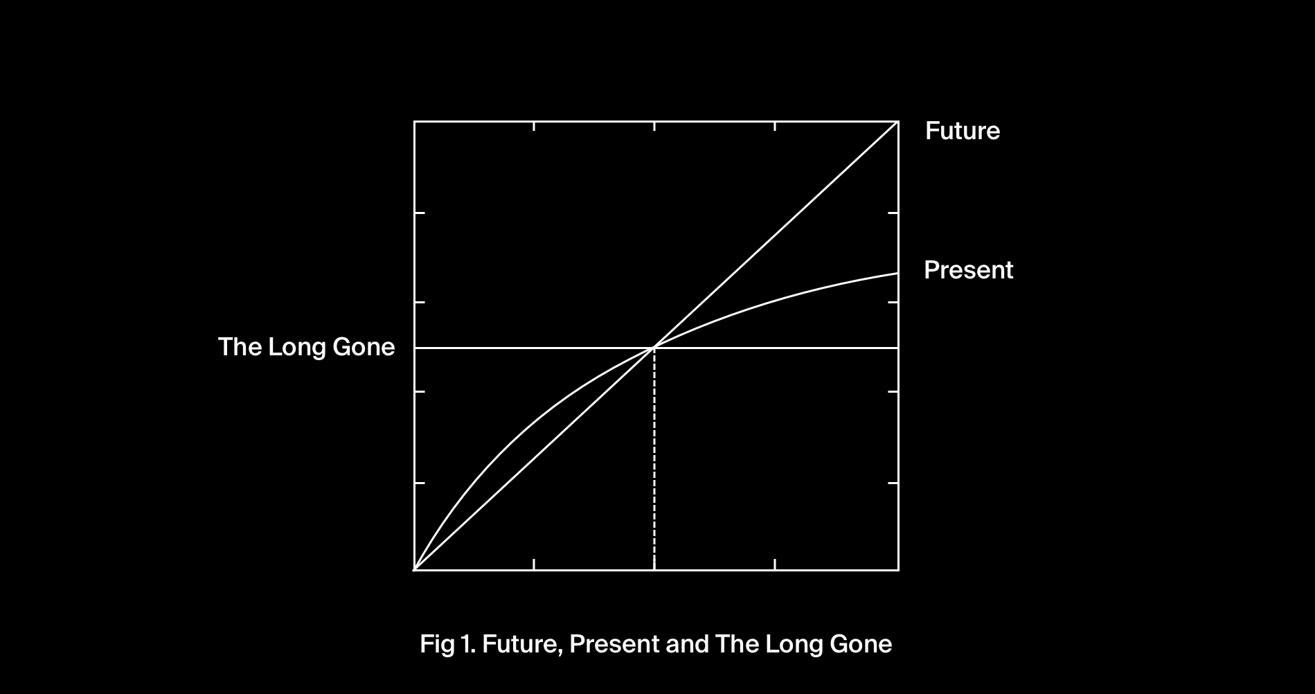 Fig 1. Future, Present and The Long Gone