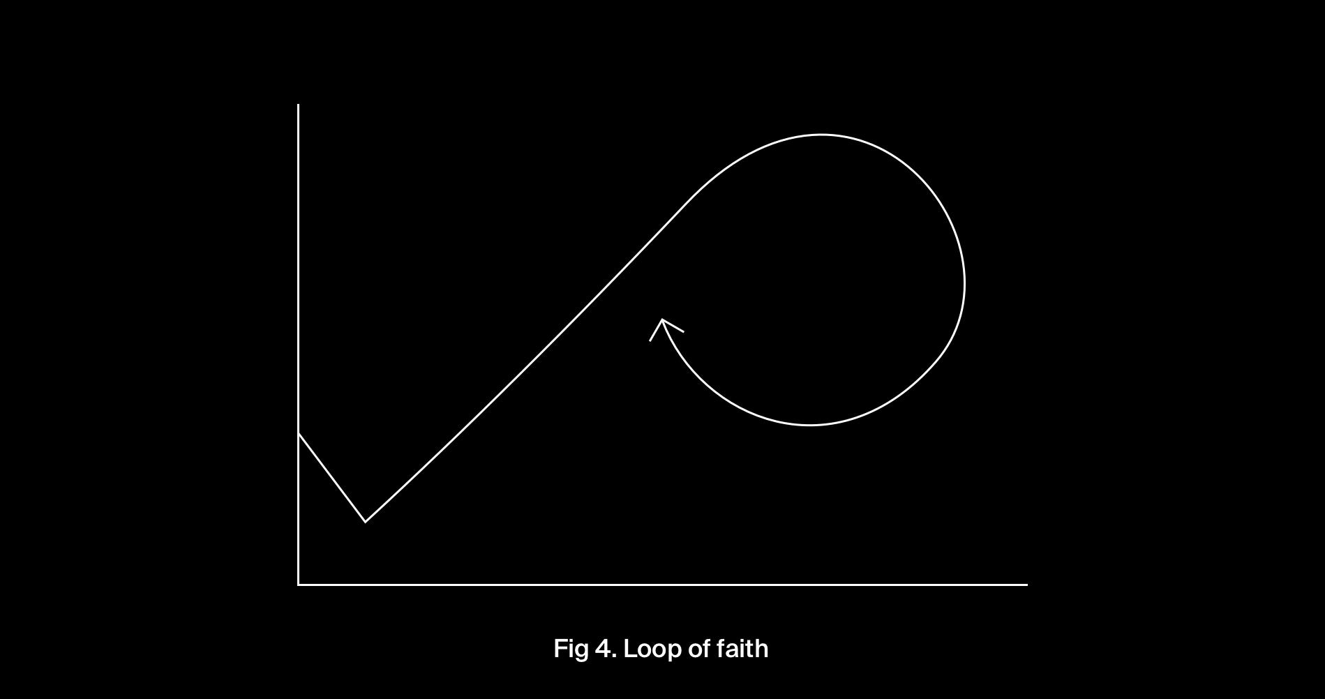 Fig 4. Loop of faith